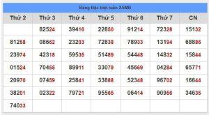 Chốt số xsmb- xổ số miền bắc ngày 27- 11 từ các cao thủ