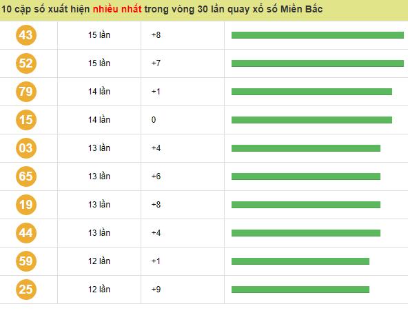 Bảng dự đoán lô tô xsmb ngày 25/02 siêu chính xác