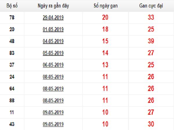 Phân tích tổng hợp soi cầu xsmb ngày 21/06 chính xác