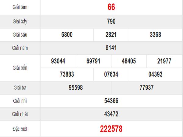 Quay thử kết quả xổ số miền Trung Tỉnh Đà Nẵng thứ 4: