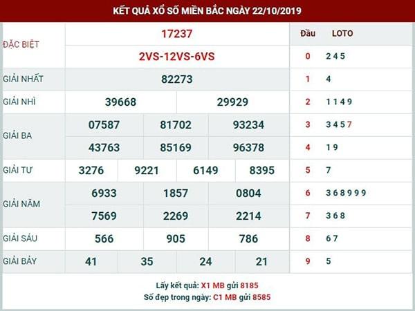Phân tích SXMB thứ 4 ngày 23-10-2019