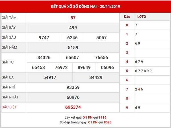 Phân tích kết quả sổ xố Đồng Nai thứ 4 ngày 27-11-2019