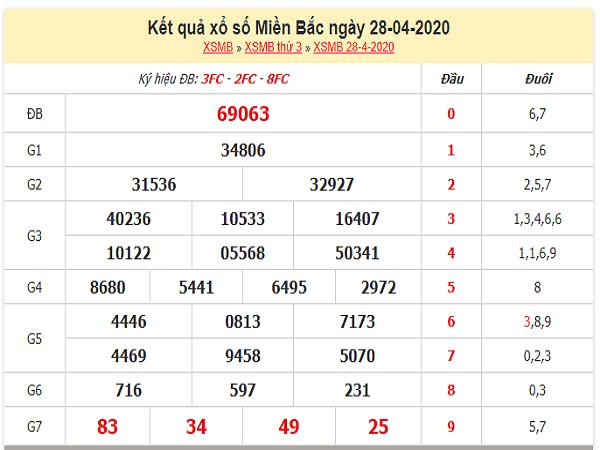 Bảng KQXSMB- Phân tích xổ số miền bắc ngày 29/04 chuẩn xác