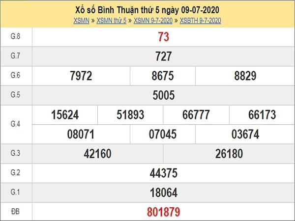 Phân tích XSBTH 16/7/2020