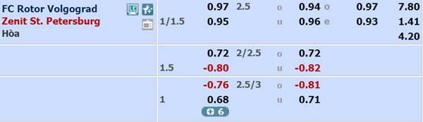 Tỷ lệ kèo giữa Rotor Volgograd vs Zenit