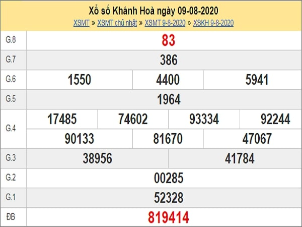 Dự đoán xổ số Khánh Hòa 12-08-2020