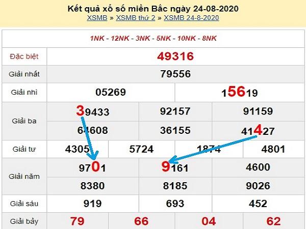 Tổng hợp soi cầu KQXSMB- xổ số miền bắc ngày 25/08/2020 chuẩn