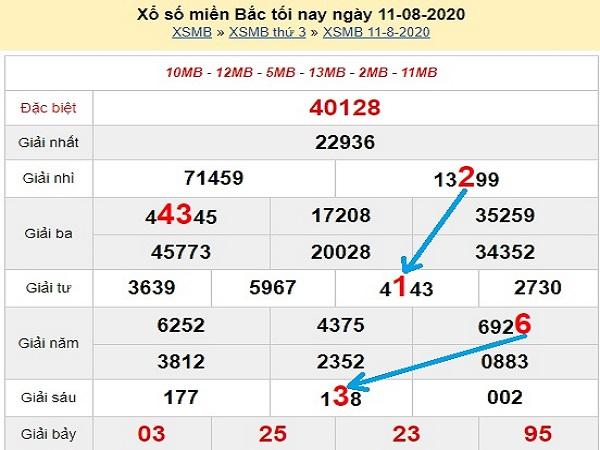 Phân tích KQXSMB- xổ số miền bắc ngày 12/08 của các chuyên gia