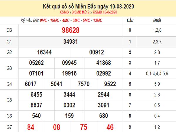 Bảng KQXSMB- Phân tích xổ số miền bắc ngày 11/08/2020