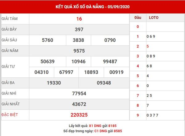 Dự đoán kết quả sổ số Đà Nẵng thứ 4 ngày 9-9-2020