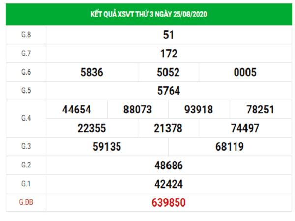 Phân tích KQXSVT- xổ số vũng tàu thứ 3 ngày 01/09/2020 từ các cao thủ