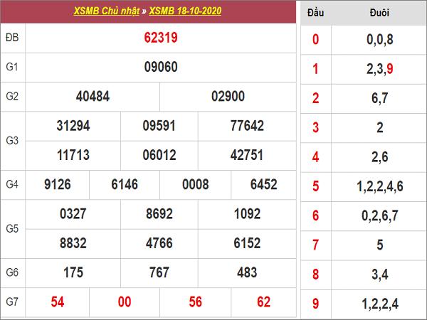 Phân tích KQXSMB ngày 19/10/2020- xổ số miền bắc chắc trúng