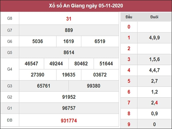 Dự đoán XSAG 12/11/2020 - Dự đoán xổ số An Giang hôm nay thứ 5 ngày 12/11/2020 được các chuyên gia nghiên cứu phân tích và đánh giá dự báo dựa trên bảng kết quả ngày mở thưởng trước đó. Trước tiên mời các bạn cùng xem lại bảng kết quả chiều tối ngày hôm thứ 5 ngày 5/11/2020 Thống kê XSAG t5 – SXAG – TK bộ số lô tô An Giang hôm nay Thống kê xổ số miền Nam XSAG hôm nay – soi cầu TK XSMN, thống kê xổ số đài An Giang để biết các cặp lô tô về nhiều trong thời gian gần nhất. Từ đó có thể giúp người chơi chốt được bộ số đẹp với xác suất trúng cao. Thống kê bộ số lô tô XSAG về nhiều nhất: 02 - 98 - 57 - 24 - 35 Thống kê bộ số loto gan XSAG lâu về nhất: 95 - 27 - 01 - 17 - 70 Thống kê đầu lô AG về nhiều nhất: 8 Thống kê số đuôi về nhiều nhất: 4 Quay thử KQXS miền Nam – TT XSAG– KQ XSAG – XSMN Quay thử kết quả xổ số miền Nam XSMN hôm nay, xổ số An Giang, thông qua soi cầu MN 888, dự đoán chính xác SXMN thứ 5 qua thuật toán được phân tích kỹ lưỡng từ hệ thống máy tính trên cơ sở dữ liệu tổng hợp kết quả xổ số miền Nam để đưa ra dự đoán XSMN để người chơi tham khảo: Dự đoán xổ số An Giang 12/11/2020 thứ 5 ngày hôm nay Xem kết quả dự đoán An Giang 12/11/2020 tỷ lệ trúng cực cao được các cao thủ chốt số soi cầu dự đoán XSMN vip phân tích và dự báo lô hôm nay chi tiết chính xác, chắc chắn sẽ về. Dưới đây là dự đoán AG chốt số bao lô, bạch thủ, lô xiên, kép, xỉu chủ đầu đuôi đặc biệt trong vòng 24 giờ, ngày mai. Chốt số lô giải tám: 48 Giải đặc biệt đầu đuôi: 90 - 56 Bao lô 2 số xiên 2: 45 - 21 Chốt số lotto xiên 3: 45 - 21 - 93 Dự đoán xổ số miền Nam đưa ra các cặp số nhận định đài An Giang, mang tính chất dự báo cho người chơi tham khảo mua vé số kiến thiết hoặc vé số lô tô dự thưởng.