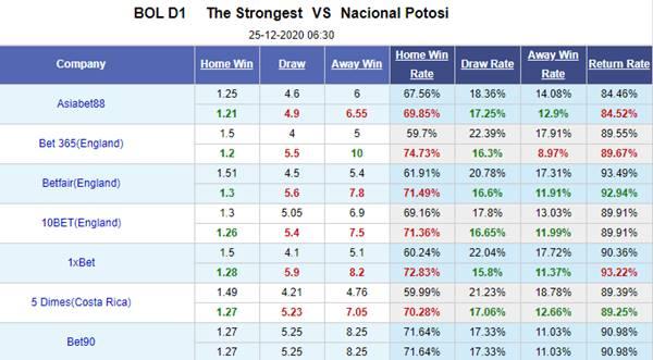 Kèo bóng đá giữa The Strongest vs Nacional Potosi