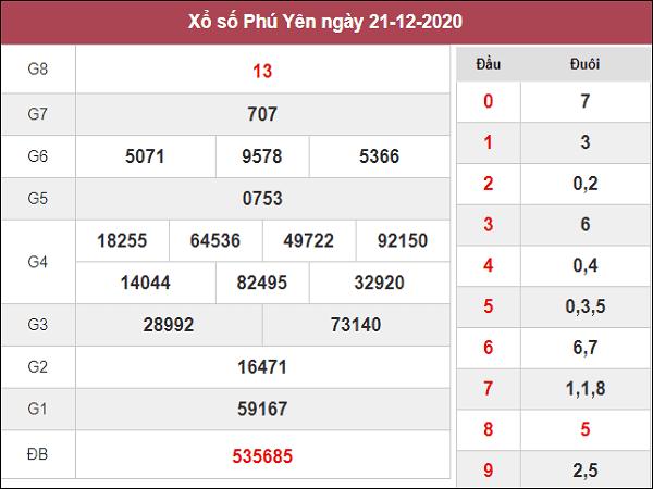 Thống kê KQXSPY ngày 28/12/2020- xổ số phú yên cụ thể