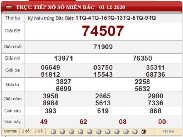 Phân tích XSMB ngày 02/12/2020- xổ số miền bắc hôm nay