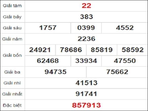 Quay thử xổ số Phú Yên chiều nay ngày 14 tháng 12 năm 2020