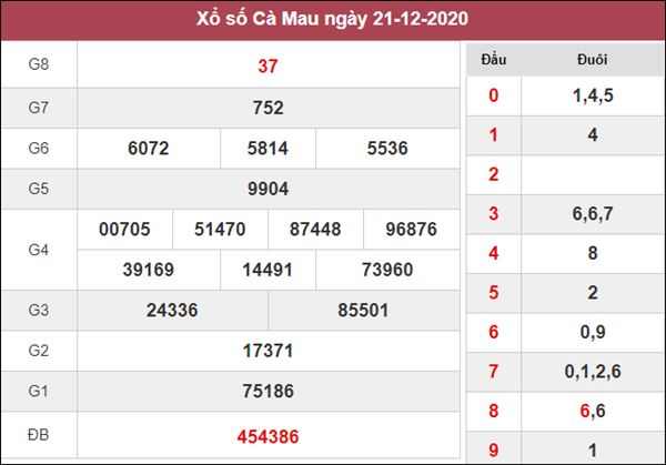 Thống kê XSCM 28/12/2020 chốt đầu đuôi giải đặc biệt thứ 2