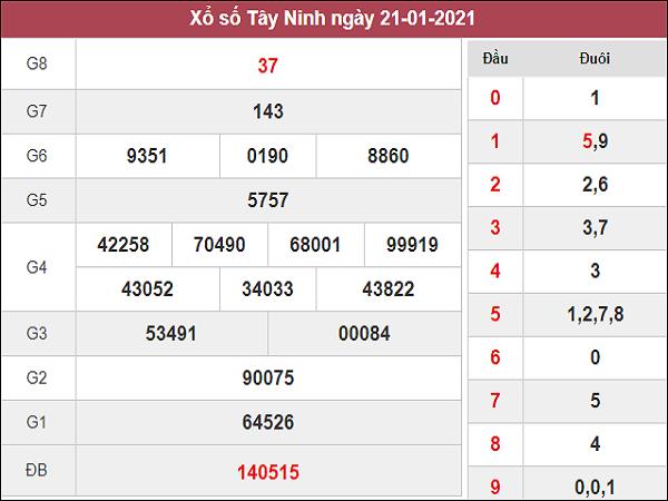 Dự đoán XSTN 28/01/2021