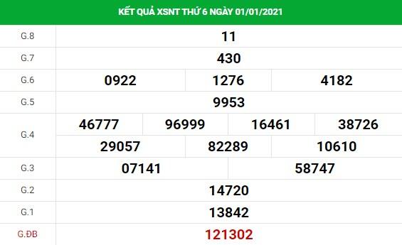 Phân tích kết quả XS Ninh Thuận ngày 08/01/2021
