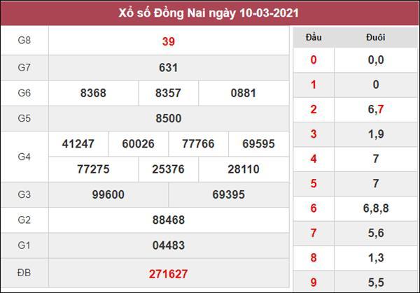 Nhận định KQXS Đồng Nai 17/3/2021 thứ 4 chi tiết nhất