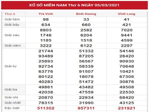 Đánh giá kết quả XSMN ngày 12/3/2021 thứ 6 hôm nay