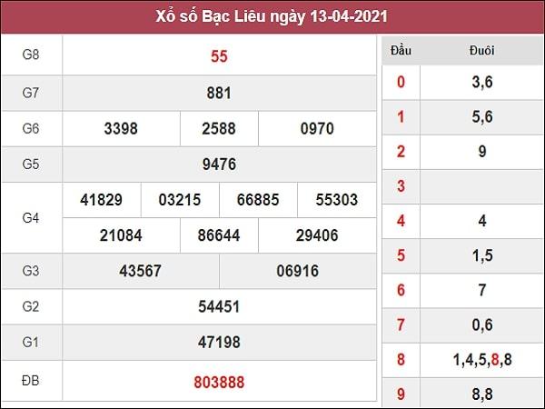 Phân tích XSBL 20/4/2021