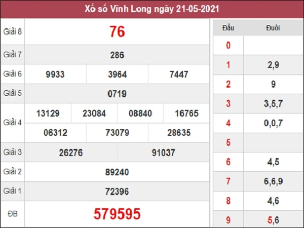 Dự đoán xổ số Vĩnh Long 28/5/2021