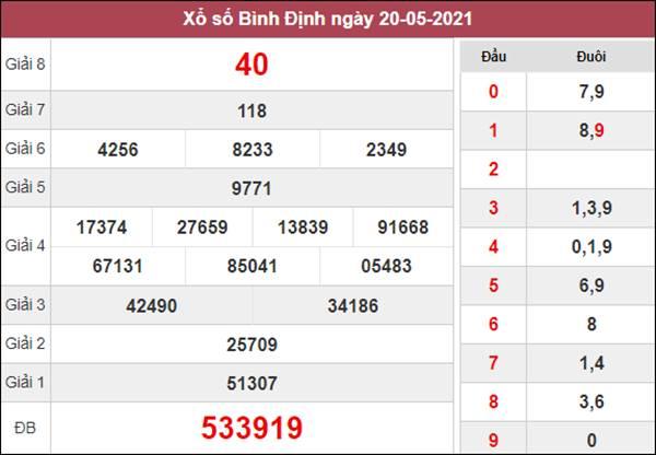Dự đoán XSBDI 27/5/2021 chốt cầu lô số đẹp Bình Định