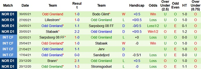 Soi kèo trận đấu Kristiansund vs Odd BK