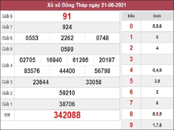 Dự đoán xổ số Đồng Tháp 28/6/2021