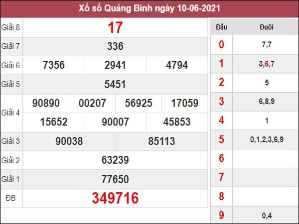 Phân tích KQXSQB ngày 17/6/2021 dựa trên kết quả kì trước