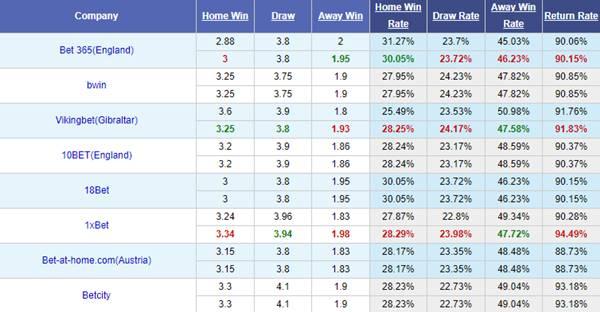 Tỷ lệ kèo bóng đá giữa RB Salzburg vs Barcelona