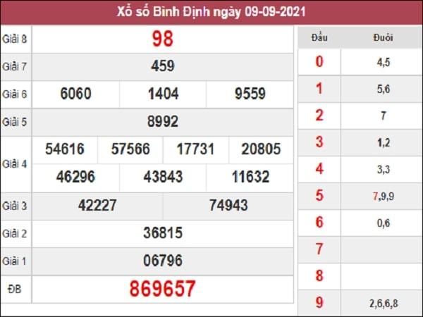 Thống kê XSBDI 16-09-2021